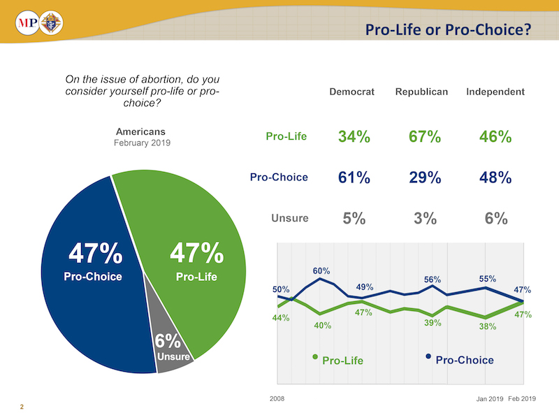Poll: Big majorities of Democrats, young people reject late-term abortion